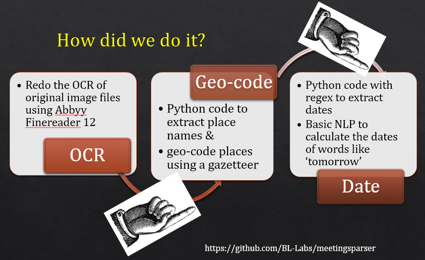 diagram - first OCR, then geocode the places, then use regex to date the meetings