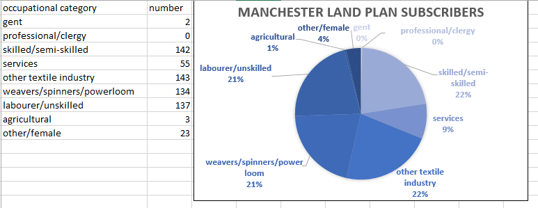 pie chart of land plan subscribers